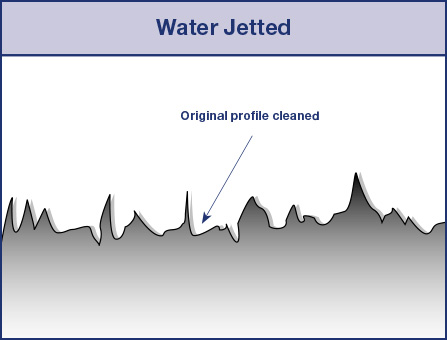 Water-Jetted